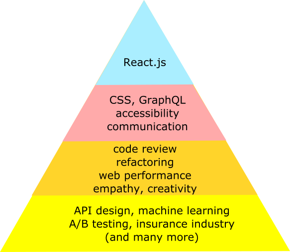 https://s3-us-west-2.amazonaws.com/secure.notion-static.com/39cc4ac3-aba0-45f6-9d20-735c244ee3e6/pyramid-react.png
