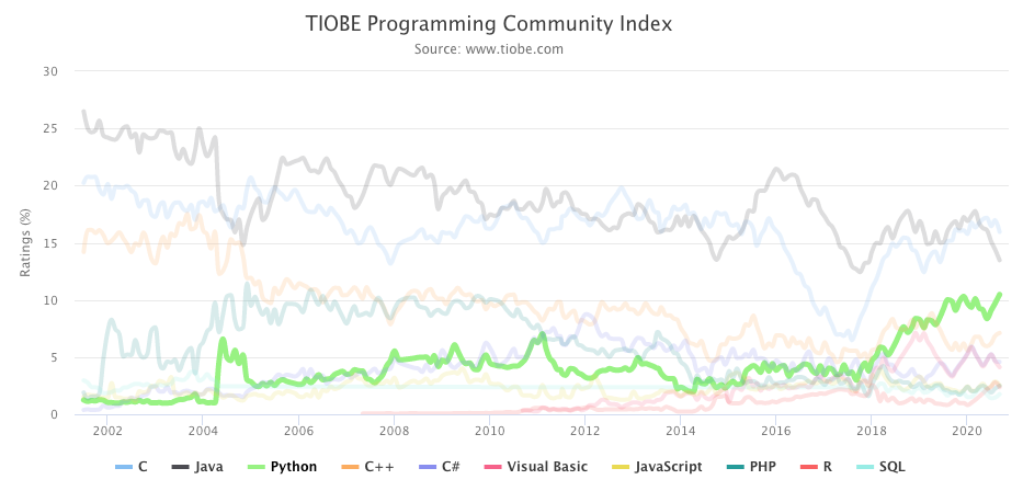 Chart showing popularity of programming languages over time according to TIOBE index; Python popularity remains rather steady from 2005 to 2018 and then suddenly grows